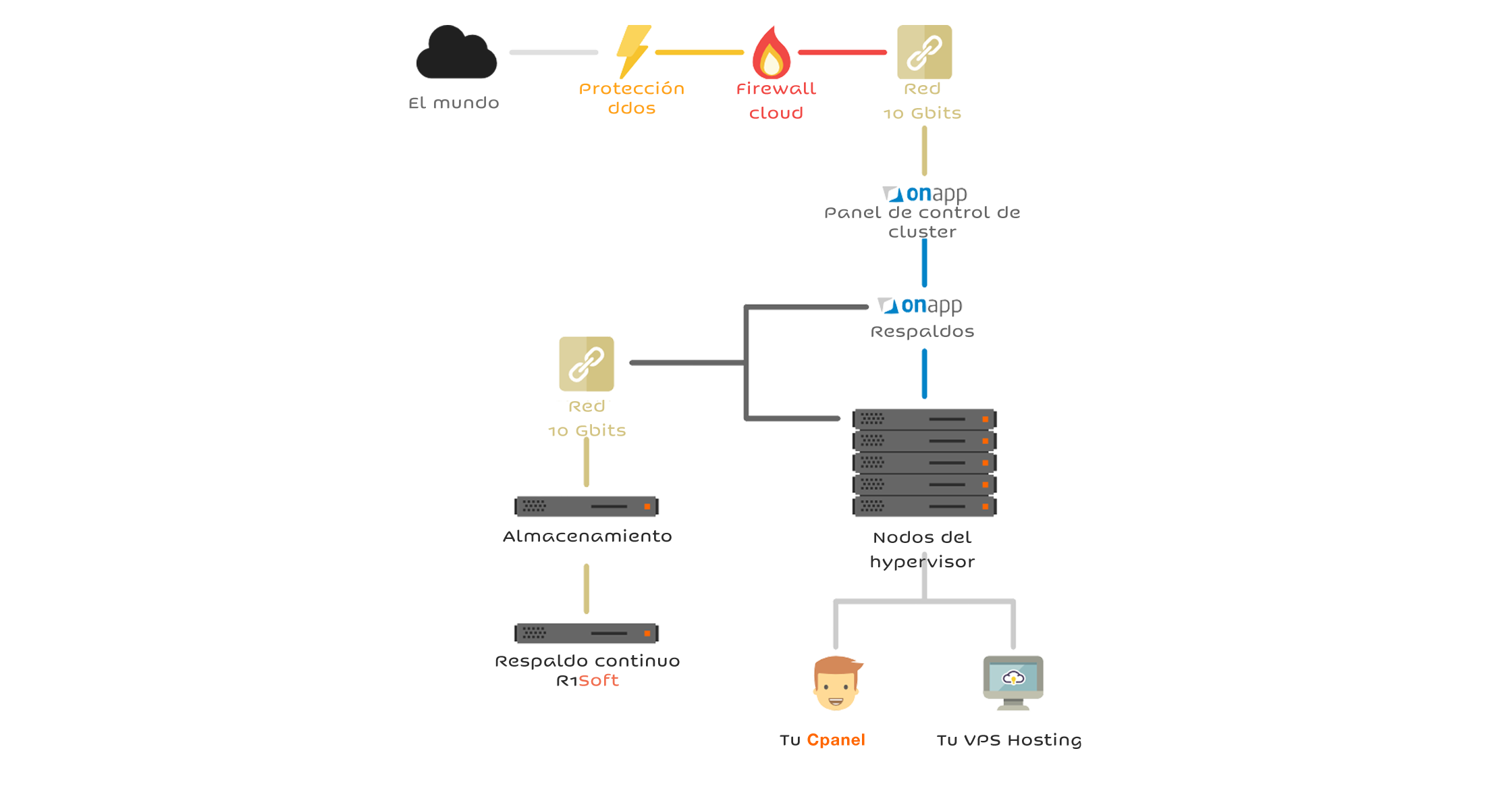 web hosting y servicios cloud ciudad de mexico